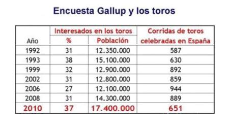 Encuesta Gallup Toros